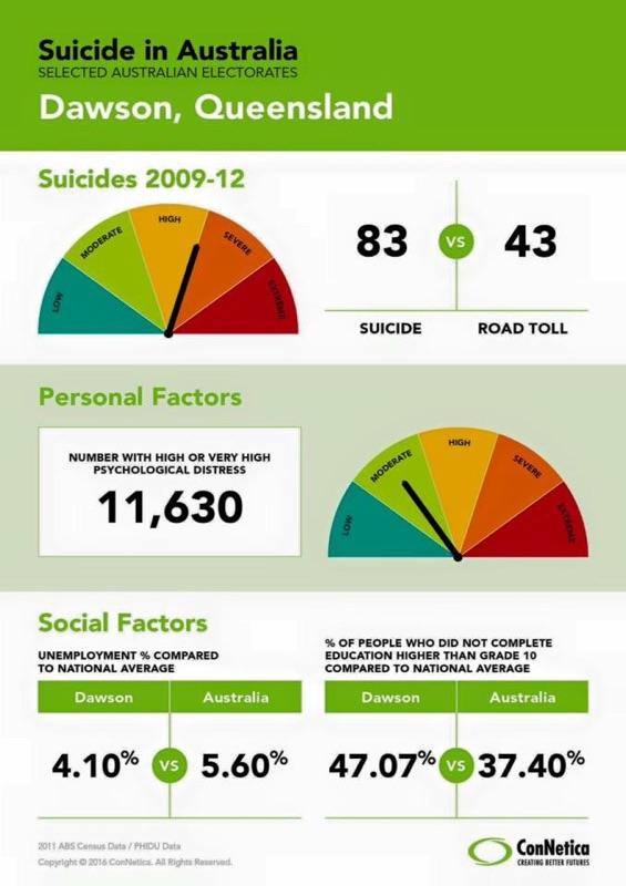 suicide statistics queensland